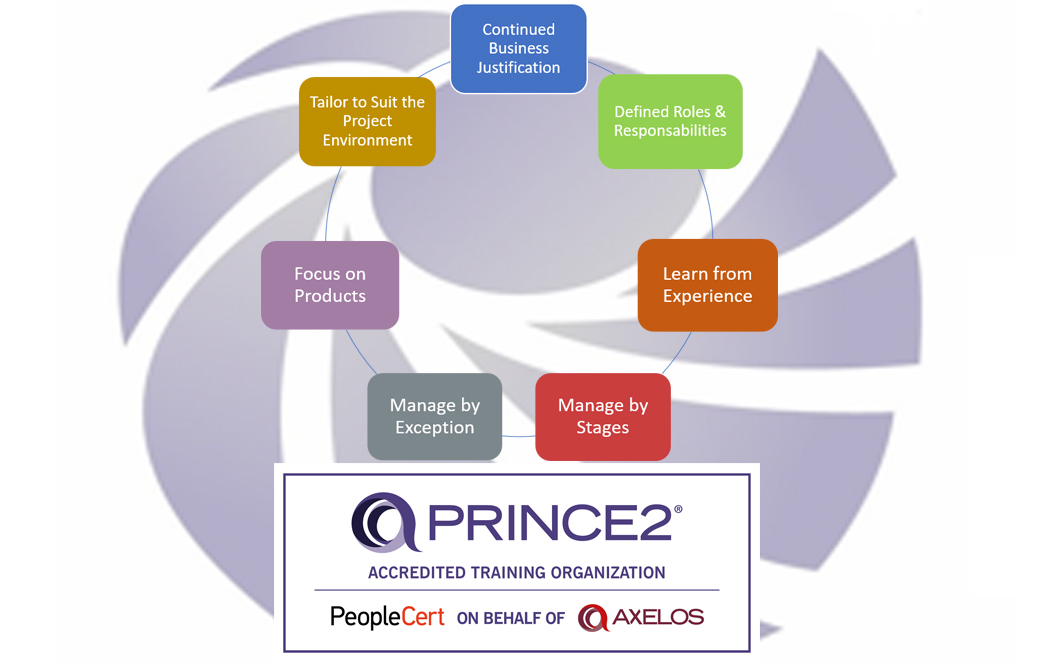 img-7-principles-themes-benefits-of-prince2-for-project-management.jpg