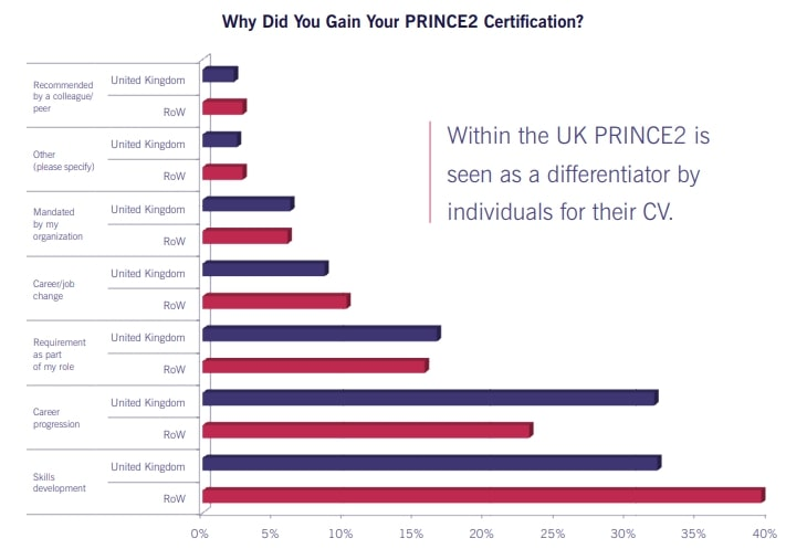 Why PRINCE2 Certification?