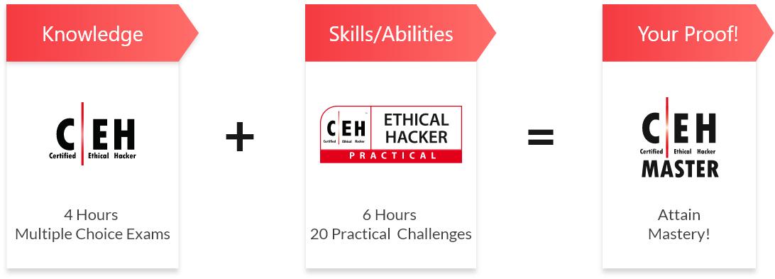 img3-ceh-certified-ethical-hacker-v11.jpg