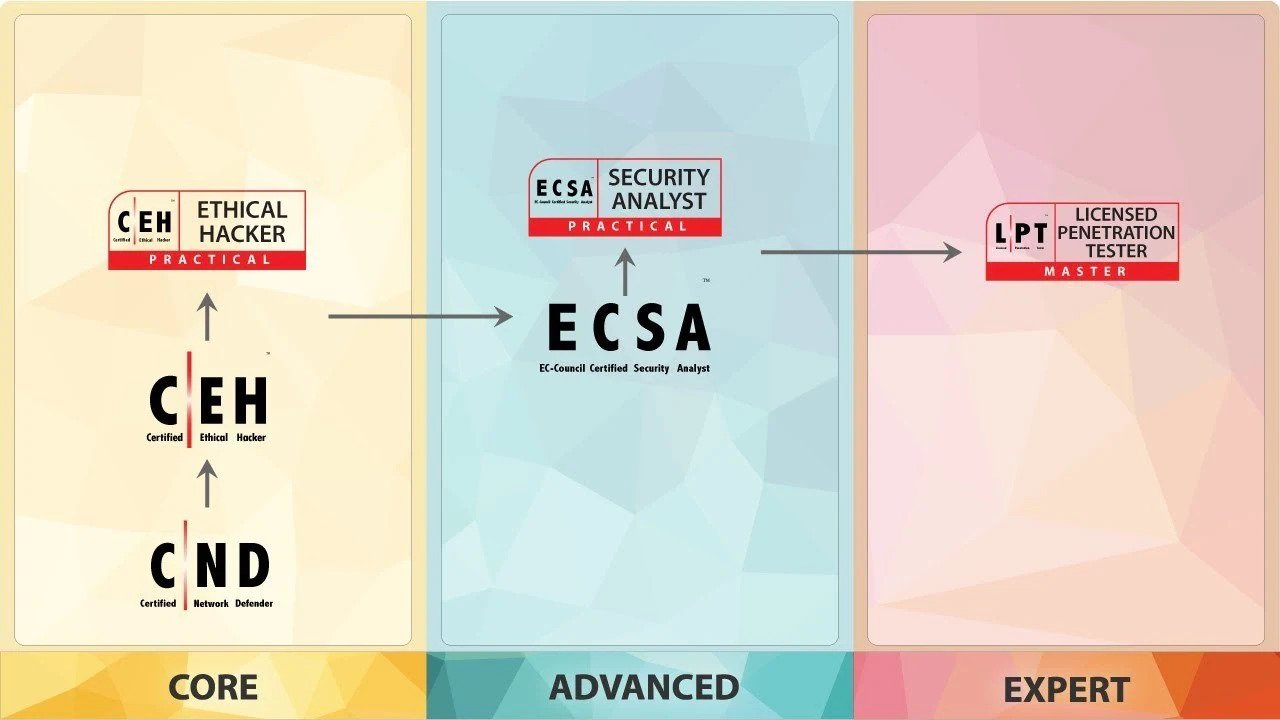 img4-ec-council-certified-security-analyst-ecsa-v10.jpg
