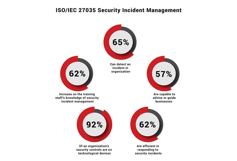 img4-iso-iec-27035-lead-incident-manager.jpg